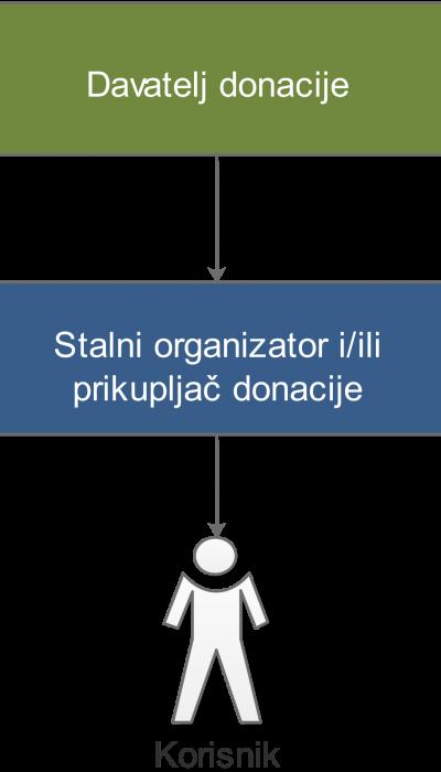Vladimir Budija Donacija davatelj V1